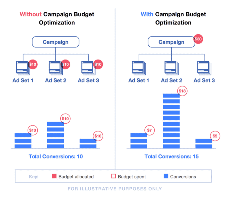 campaign budget optimization