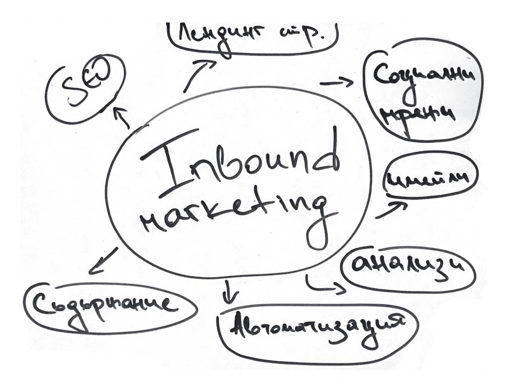 inbound маркетинг